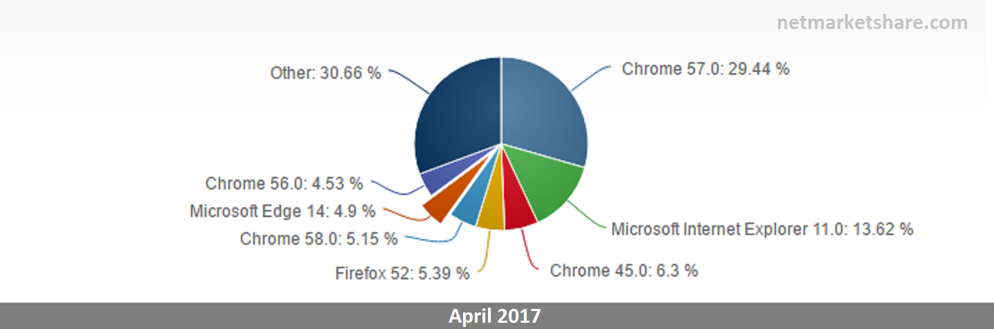 Microsoft Edge - Browser Usage Statistics - netmarketshare.com - Windows 10 - 2 - Windows Wally